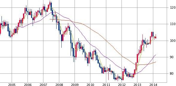 米ドル円レート