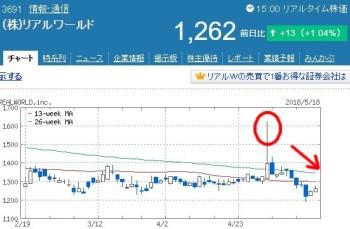 リアルワールドの株価
