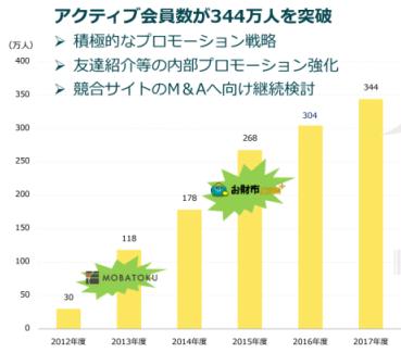 モッピーの会員数推移・グラフ